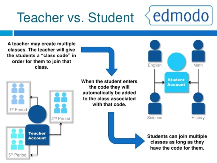 what-is-edmodo-4-728